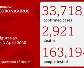 Εφιάλτης στη Μεγάλη Βρετανία 569 νεκροί σε μια ημέρα – 2.921 συνολικά