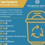 Περιφέρεια Κρήτης: Πέντε έργα βιοαποβλήτων ύψους 2,5 εκ. ευρώ, στο Ταμείο Συνοχής