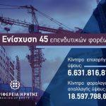 Περιφέρεια Κρήτης: 45 επενδυτικά σχέδια στον Αναπτυξιακό Νόμο